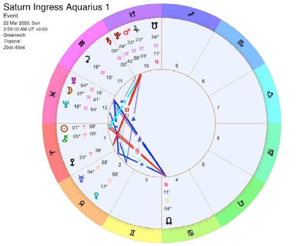 Saturn Ingress Aquarius