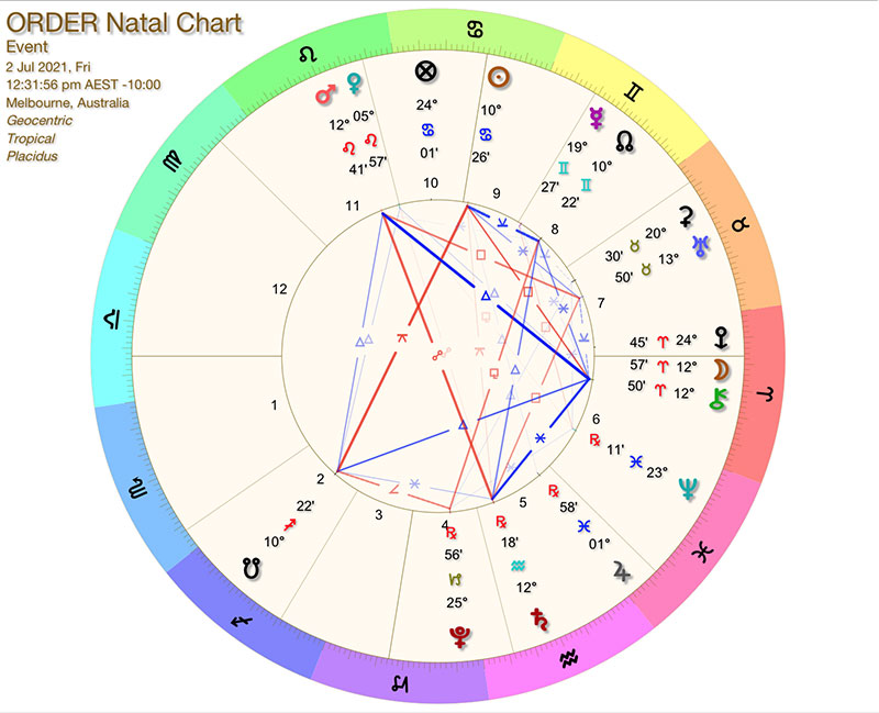 order astrology chart online